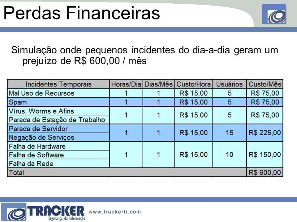 Perdas Financeiras Simulação onde pequenos incidentes do dia-a-dia geram um prejuízo de R$ 600,00 / mês.