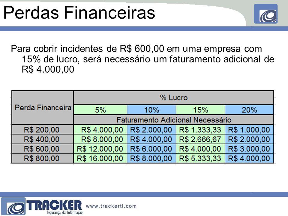 Perdas Financeiras Para cobrir incidentes de R$ 600,00 em uma empresa com 15% de lucro, será necessário um faturamento adicional de R$ 4.000,00.