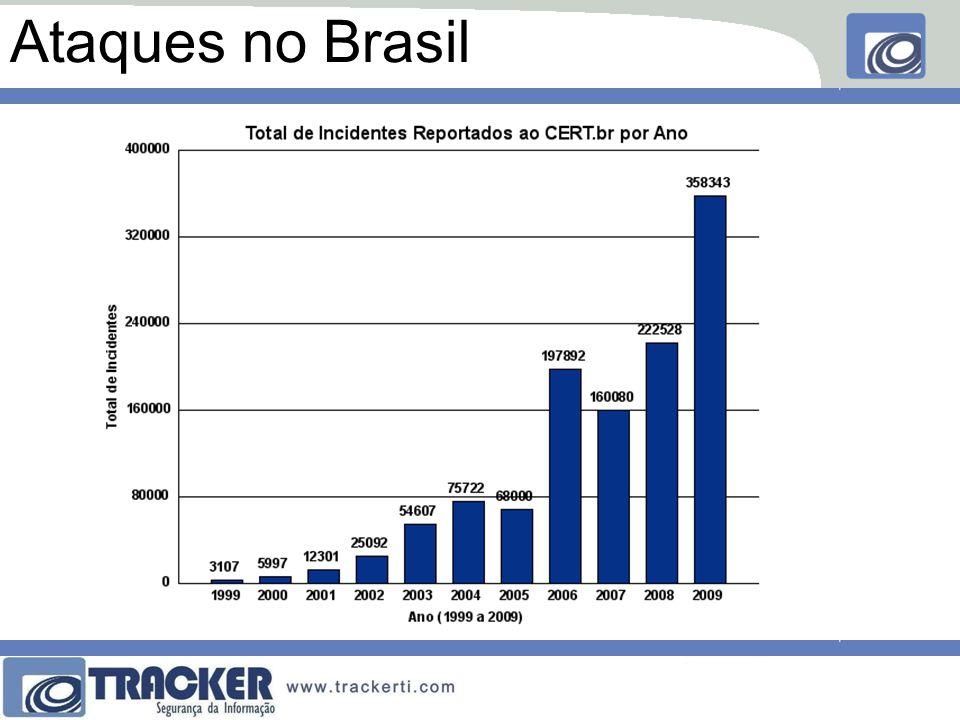 Ataques no Brasil