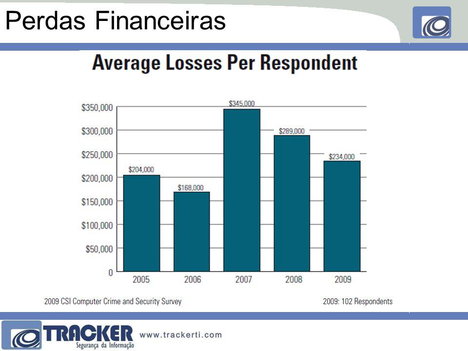 Perdas Financeiras