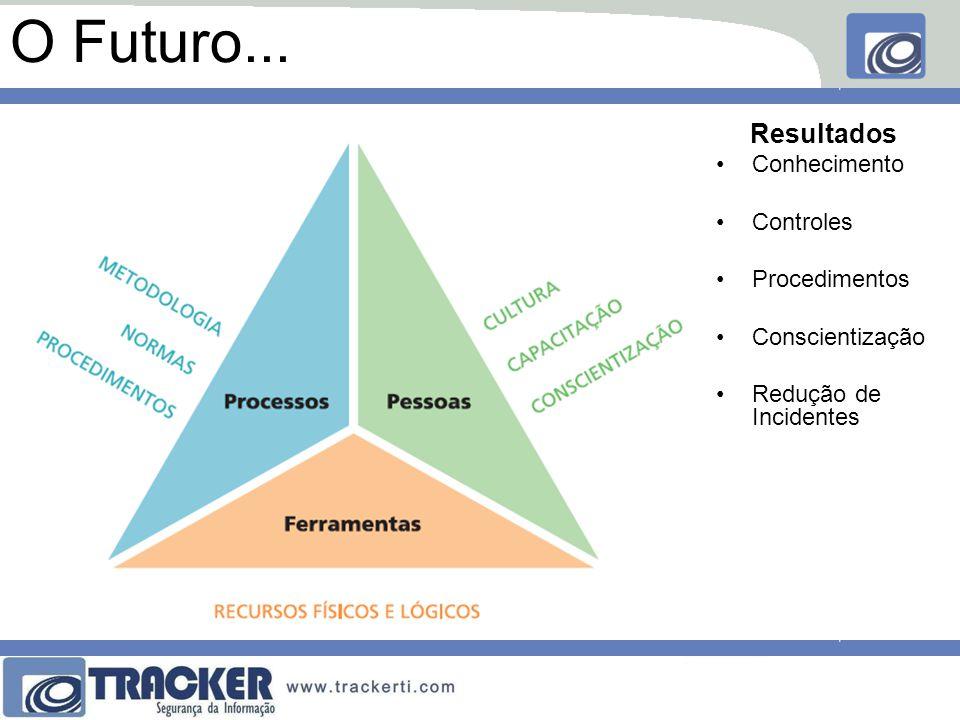 O Futuro... Resultados Conhecimento Controles Procedimentos