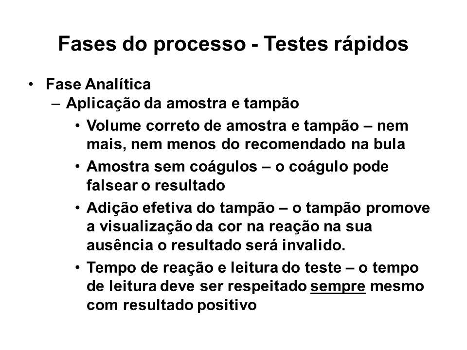 Fases do processo - Testes rápidos