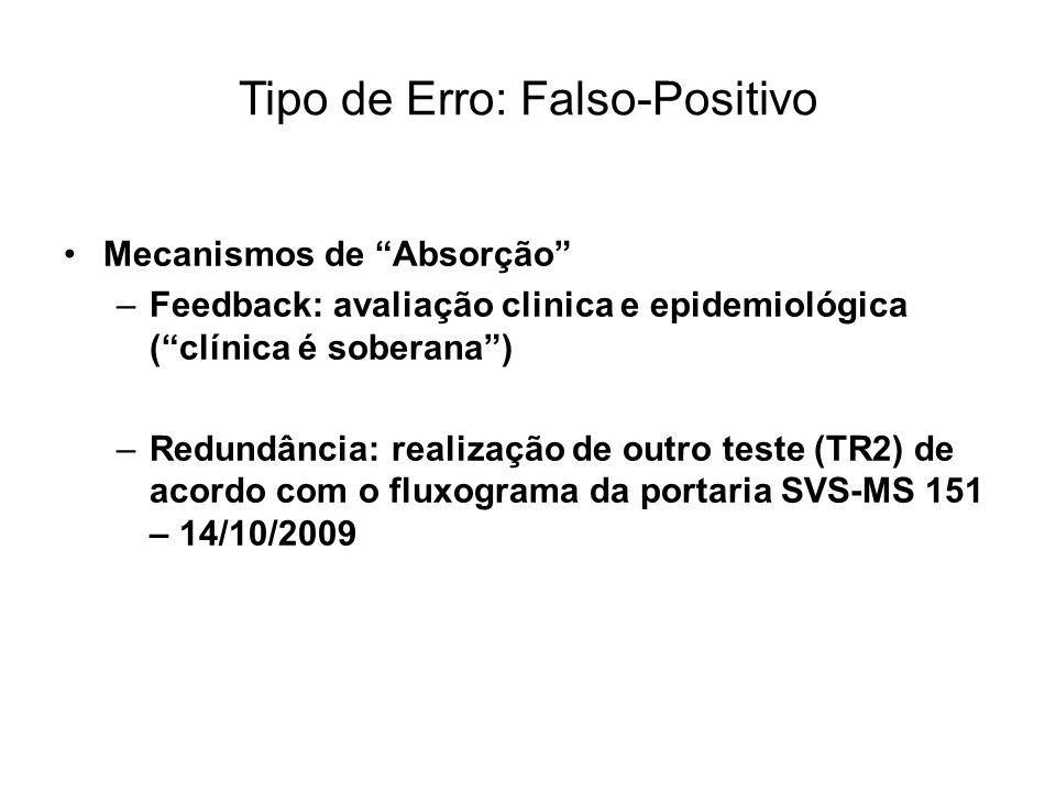 Tipo de Erro: Falso-Positivo