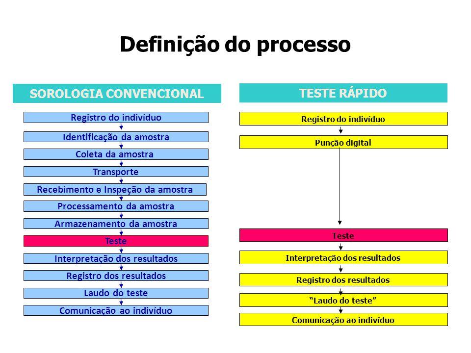 SOROLOGIA CONVENCIONAL