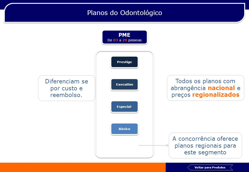 Planos do Odontológico