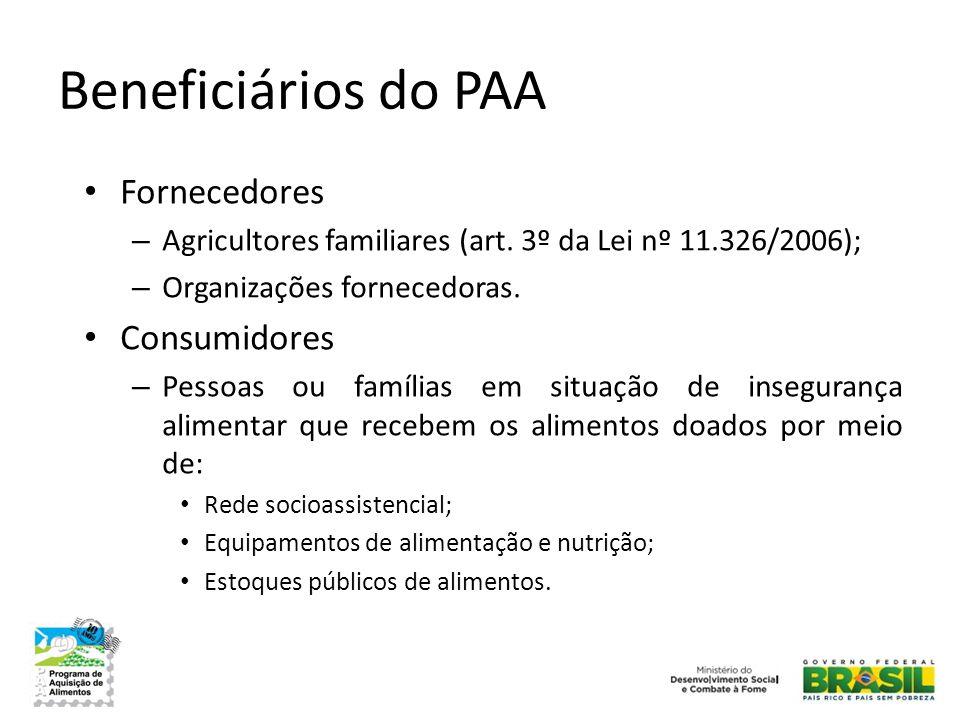 Beneficiários do PAA Fornecedores Consumidores