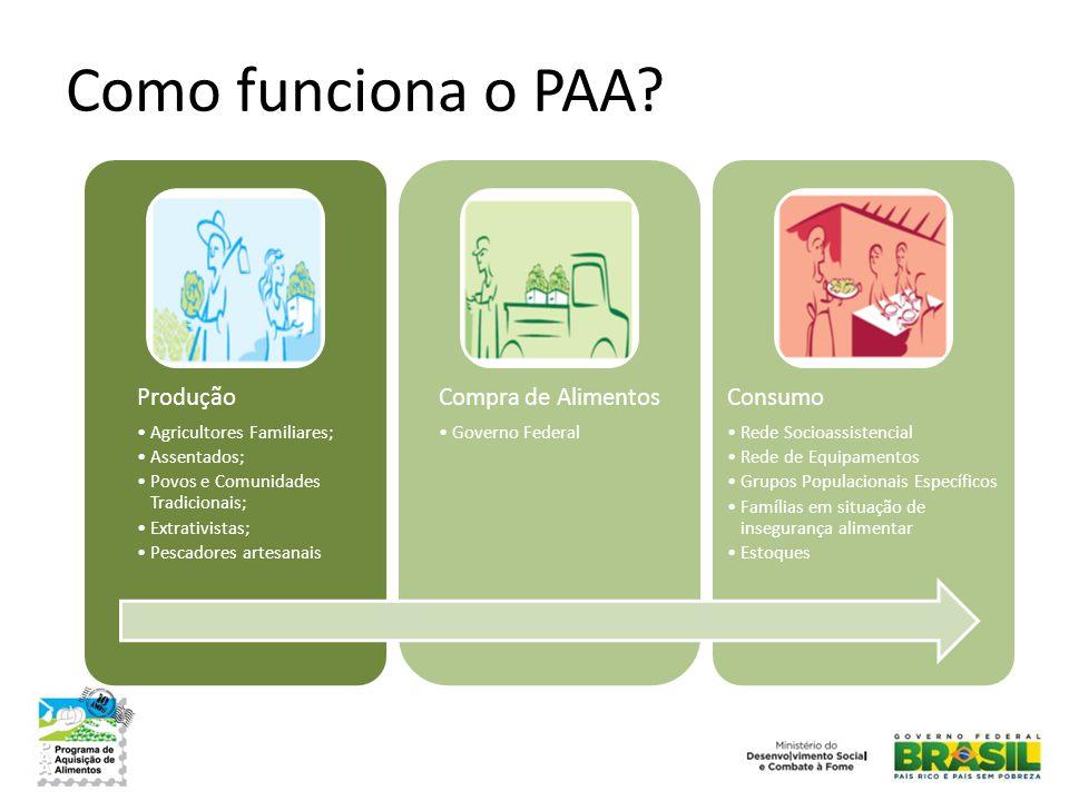 Como funciona o PAA Produção Agricultores Familiares; Assentados;
