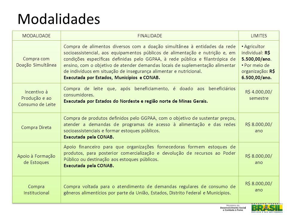 Modalidades MODALIDADE FINALIDADE LIMITES Compra com Doação Simultânea