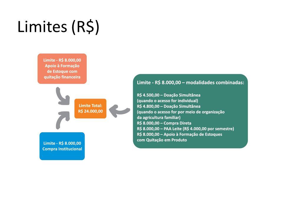 Limites (R$)