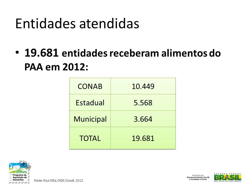 Entidades atendidas 19.681 entidades receberam alimentos do PAA em 2012: CONAB. 10.449. Estadual.