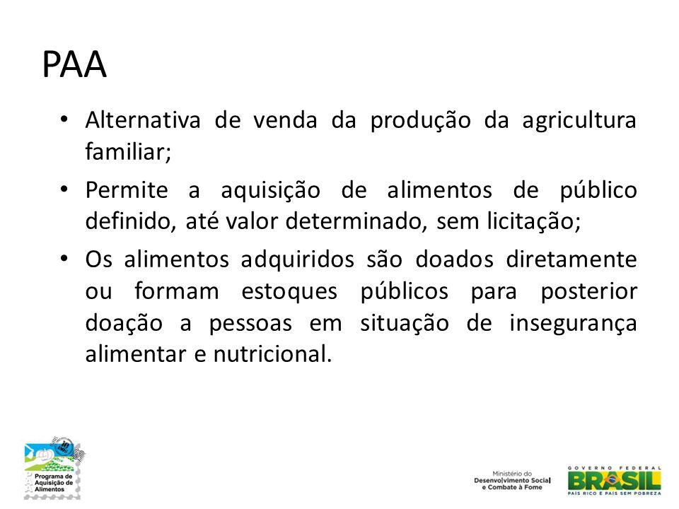 PAA Alternativa de venda da produção da agricultura familiar;