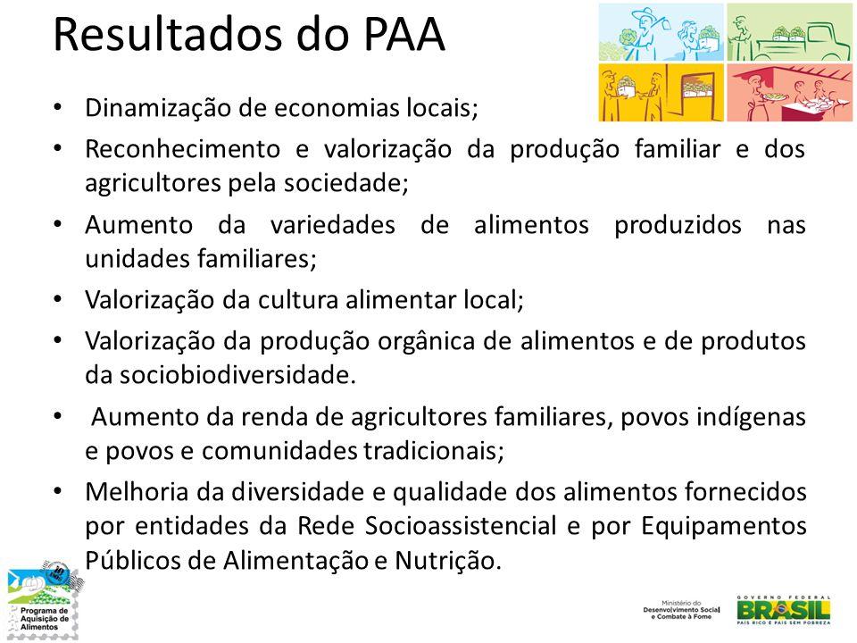 Resultados do PAA Dinamização de economias locais;
