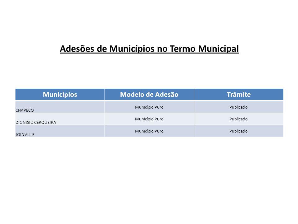 Adesões de Municípios no Termo Municipal