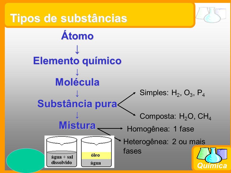 Tipos de substâncias Átomo ↓ Elemento químico Molécula Substância pura
