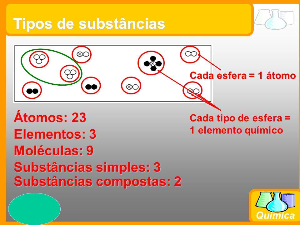 Tipos de substâncias Átomos: 23 Elementos: 3 Moléculas: 9