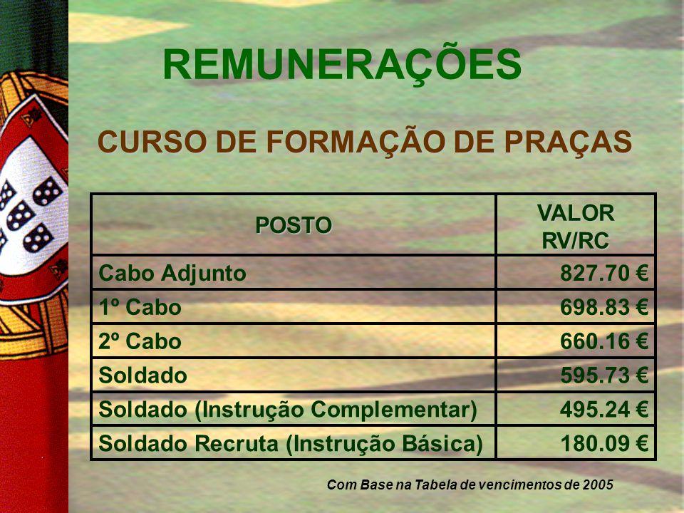 CURSO DE FORMAÇÃO DE PRAÇAS