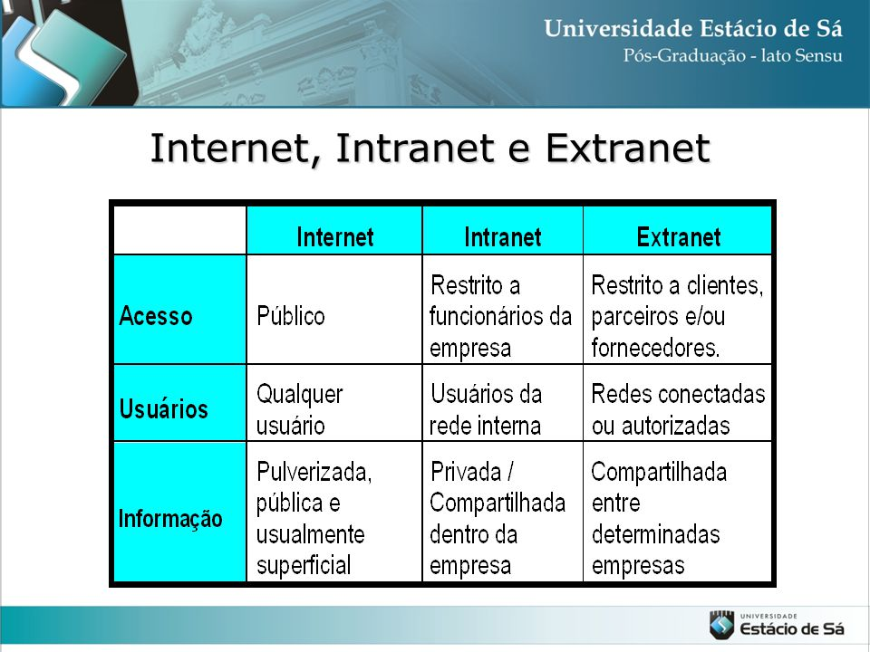 Internet, Intranet e Extranet