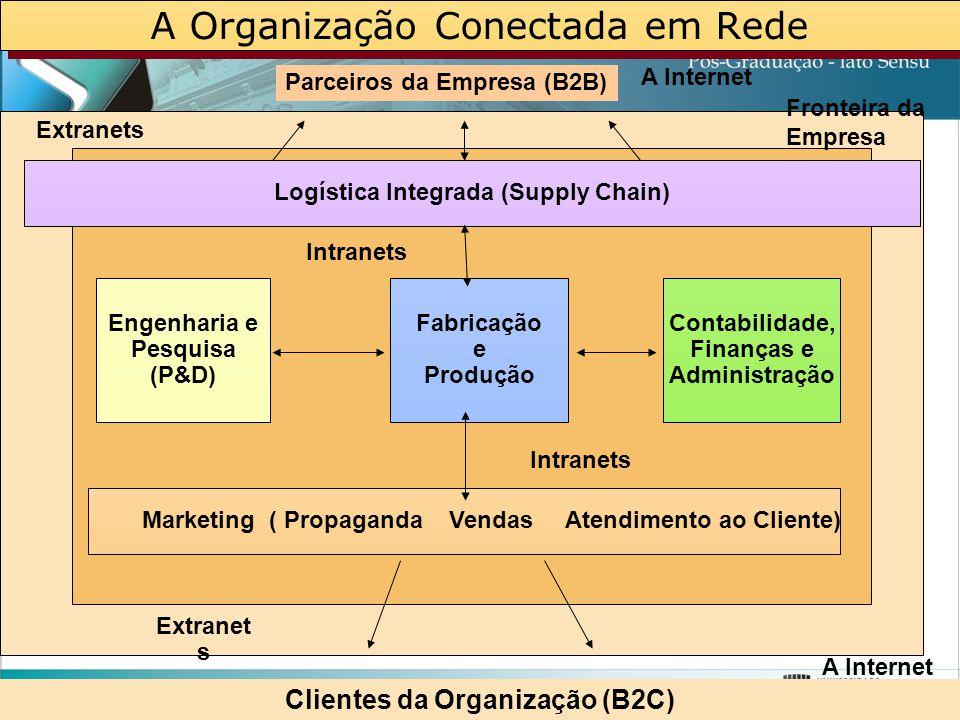 A Organização Conectada em Rede