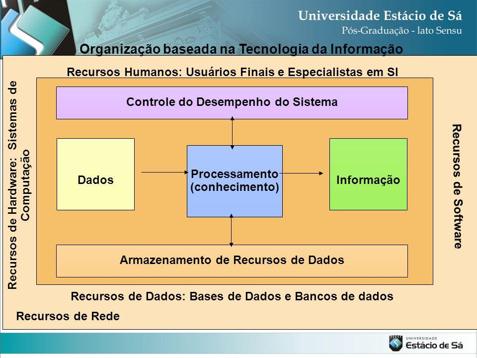 Organização baseada na Tecnologia da Informação
