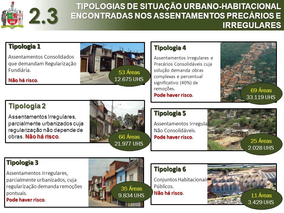 TIPOLOGIAS DE SITUAÇÃO URBANO-HABITACIONAL ENCONTRADAS NOS ASSENTAMENTOS PRECÁRIOS E IRREGULARES