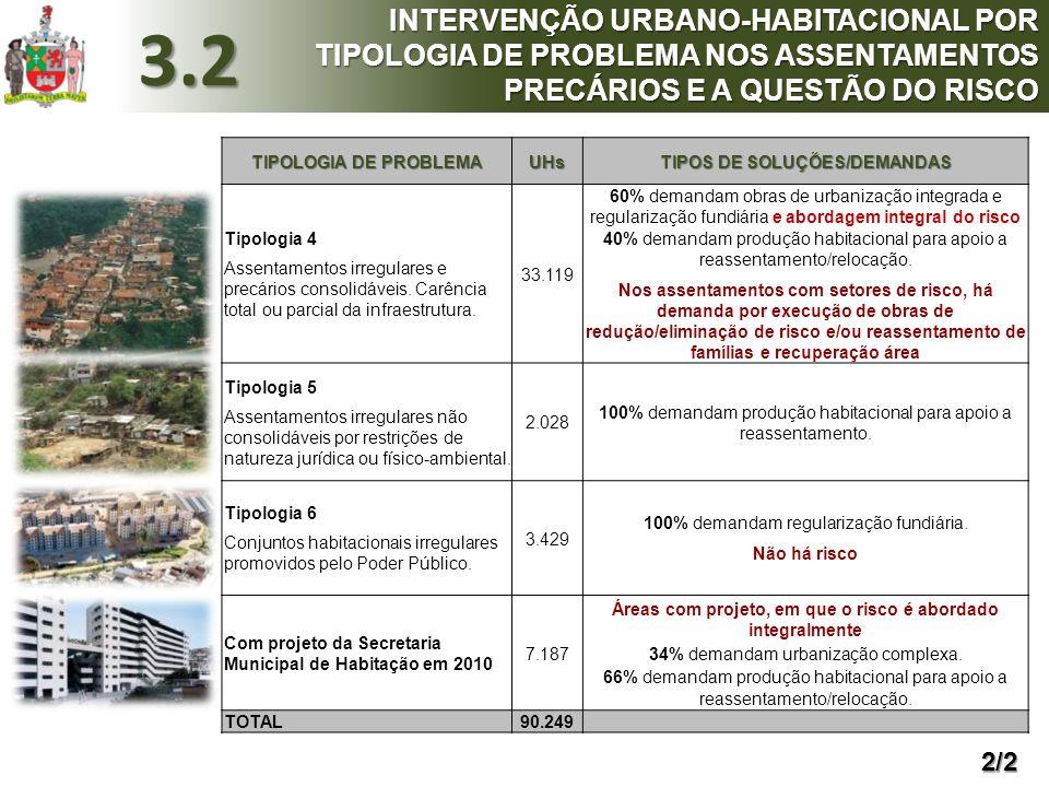 TIPOS DE SOLUÇÕES/DEMANDAS