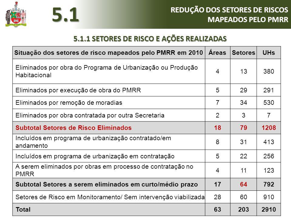 5.1 REDUÇÃO DOS SETORES DE RISCOS MAPEADOS PELO PMRR