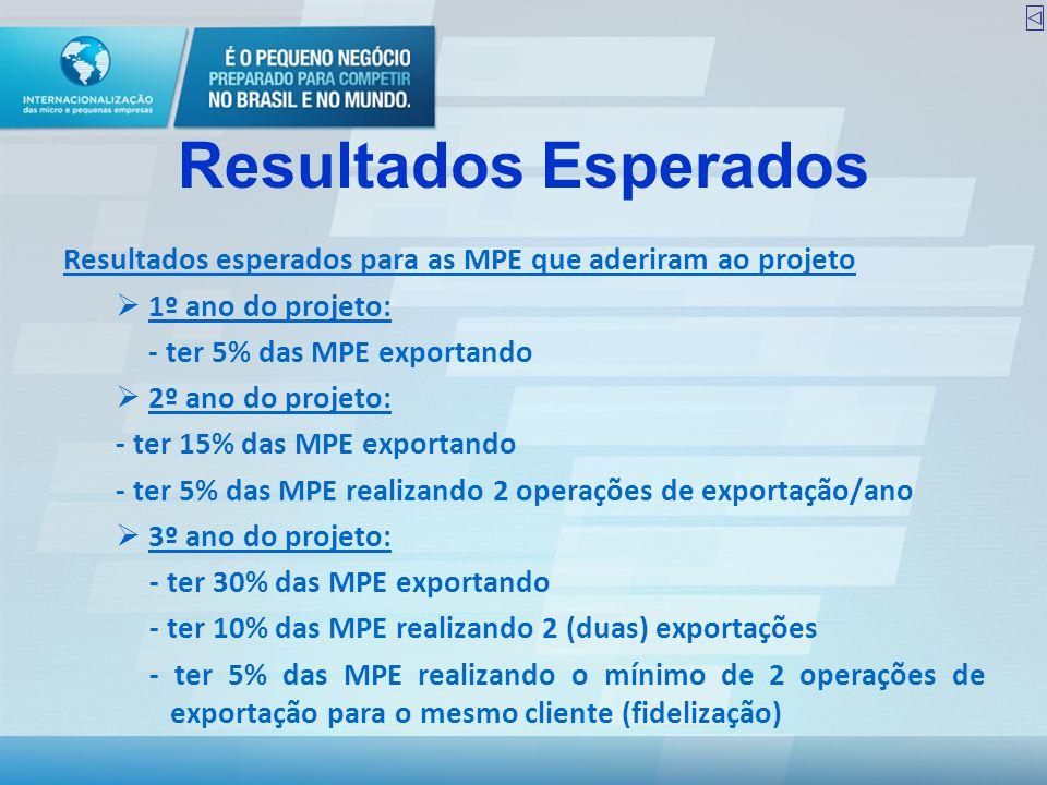 Resultados Esperados Resultados esperados para as MPE que aderiram ao projeto. 1º ano do projeto: - ter 5% das MPE exportando.
