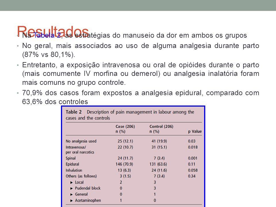 Resultados Na Tabela 2, as estratégias do manuseio da dor em ambos os grupos.