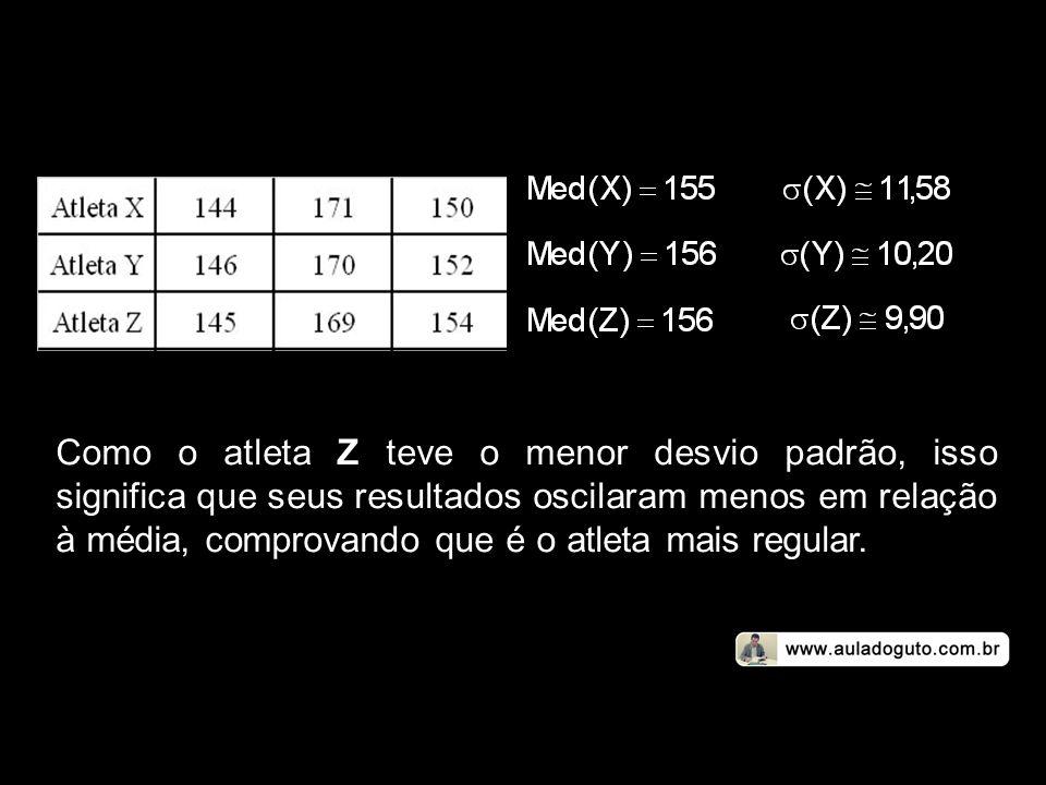 Como o atleta Z teve o menor desvio padrão, isso significa que seus resultados oscilaram menos em relação à média, comprovando que é o atleta mais regular.