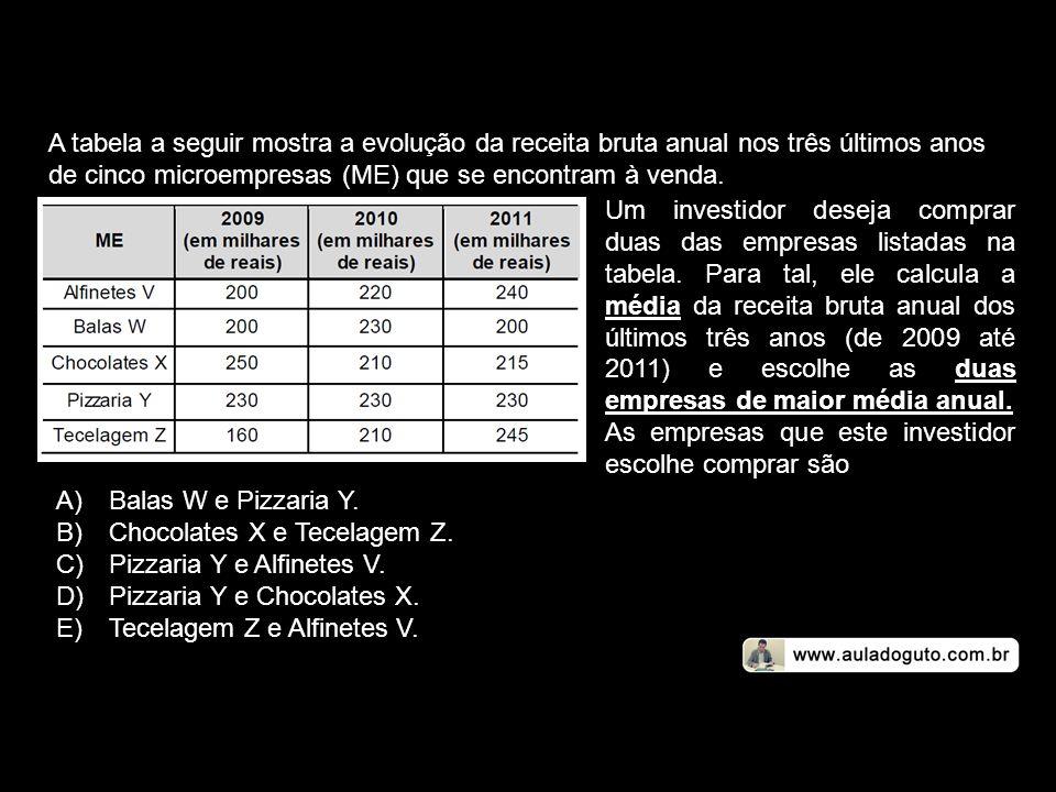 A tabela a seguir mostra a evolução da receita bruta anual nos três últimos anos de cinco microempresas (ME) que se encontram à venda.