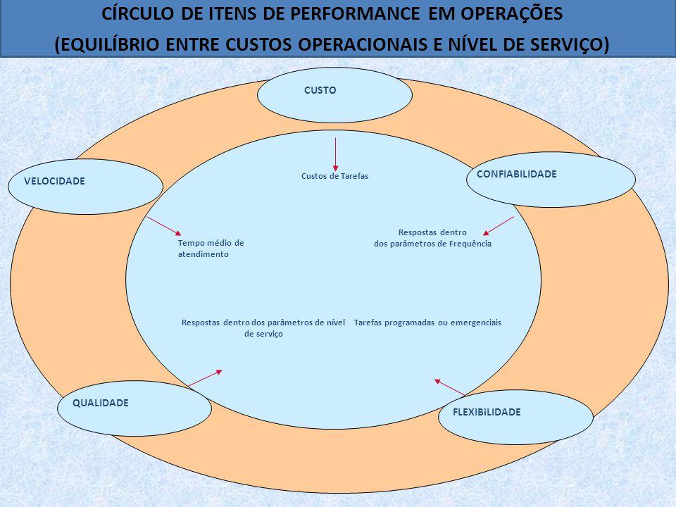 CÍRCULO DE ITENS DE PERFORMANCE EM OPERAÇÕES