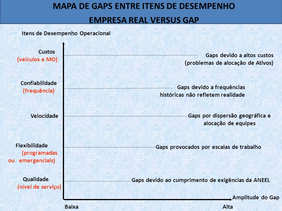 MAPA DE GAPS ENTRE ITENS DE DESEMPENHO EMPRESA REAL VERSUS GAP
