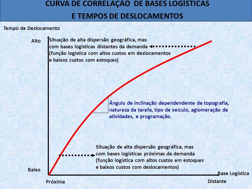 CURVA DE CORRELAÇÃO DE BASES LOGÍSTICAS E TEMPOS DE DESLOCAMENTOS