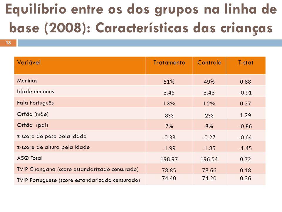 Equilíbrio entre os dos grupos na linha de base (2008): Características das crianças