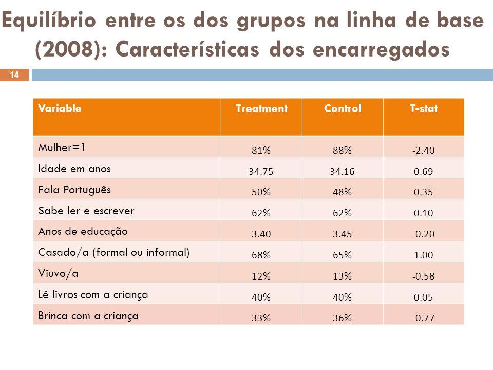 Equilíbrio entre os dos grupos na linha de base (2008): Características dos encarregados