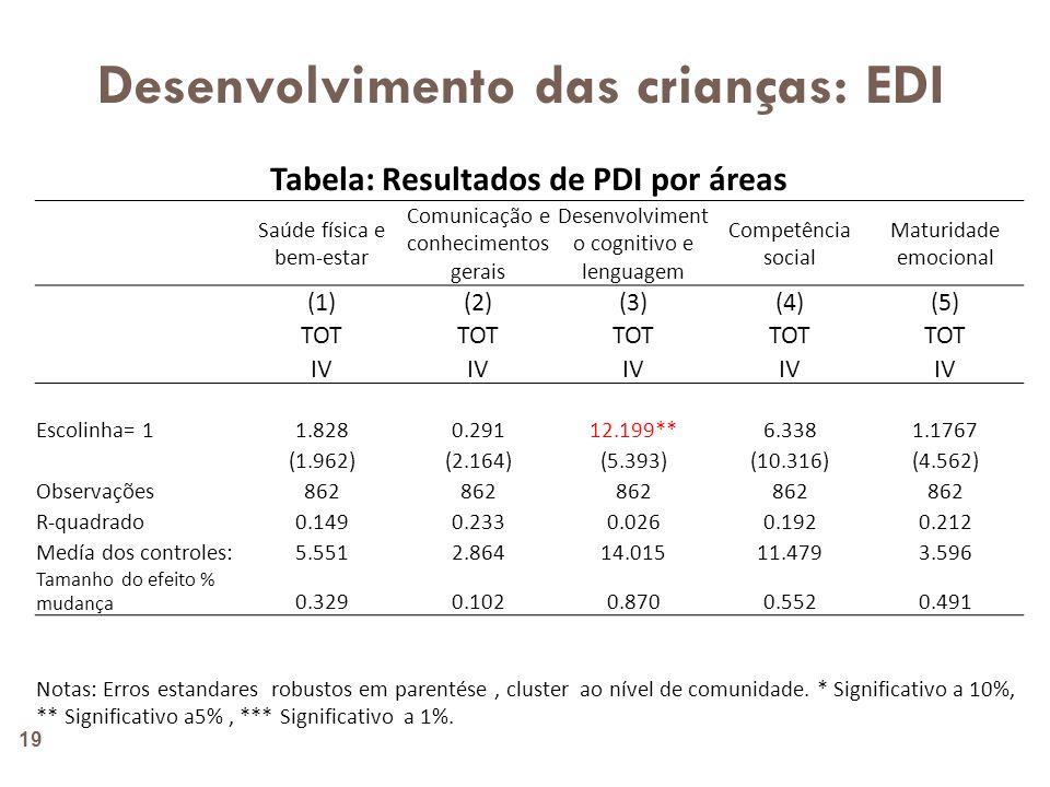 Desenvolvimento das crianças: EDI
