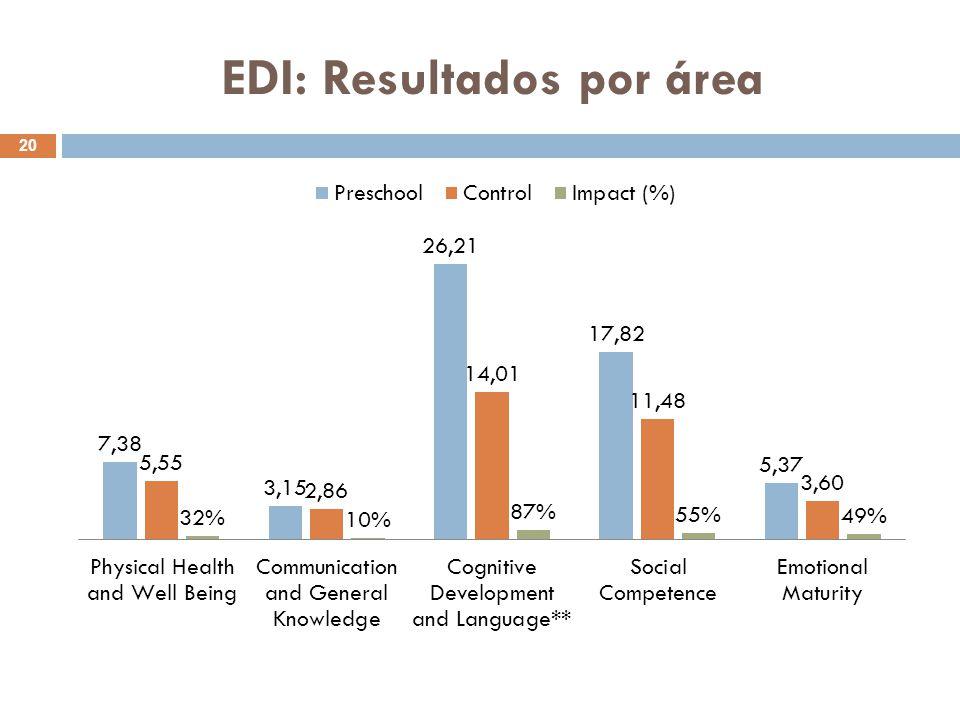 EDI: Resultados por área