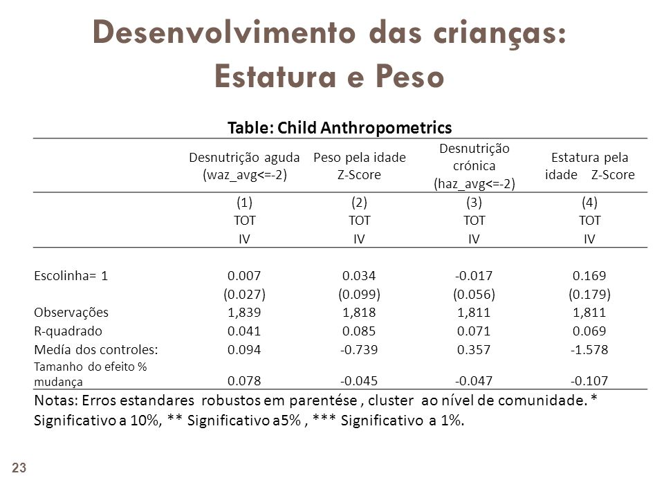 Desenvolvimento das crianças: Estatura e Peso