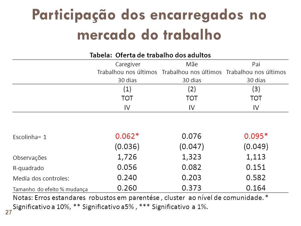 Participação dos encarregados no mercado do trabalho