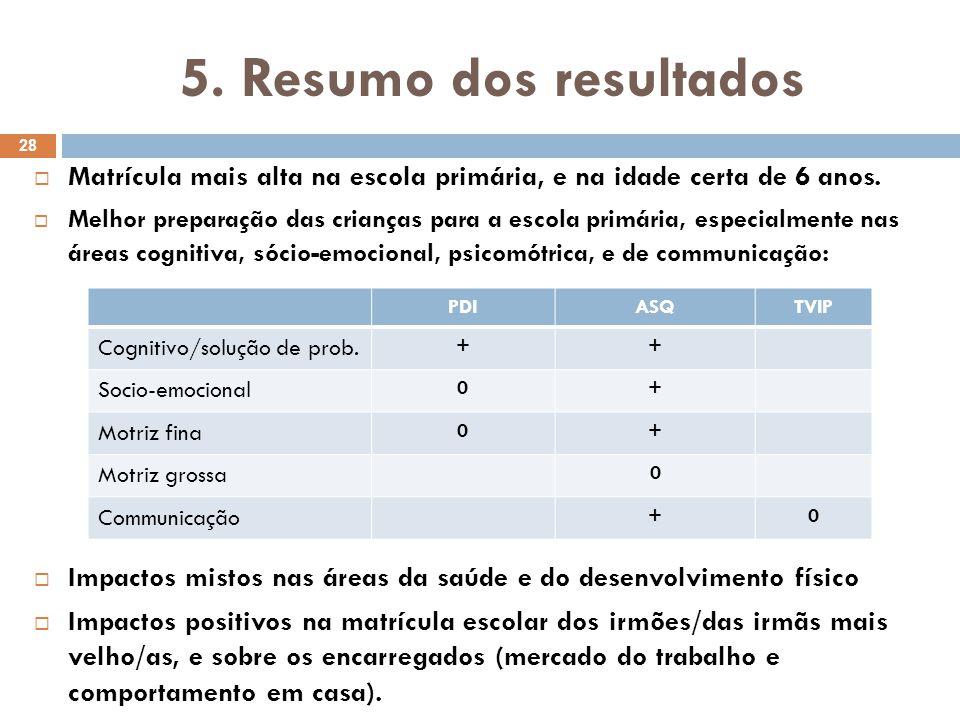 5. Resumo dos resultados Matrícula mais alta na escola primária, e na idade certa de 6 anos.