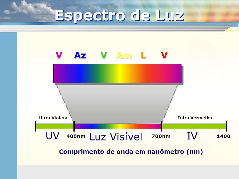Comprimento de onda em nanômetro (nm)