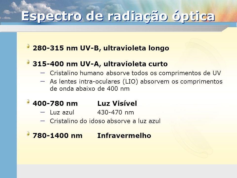 Espectro de radiação óptica
