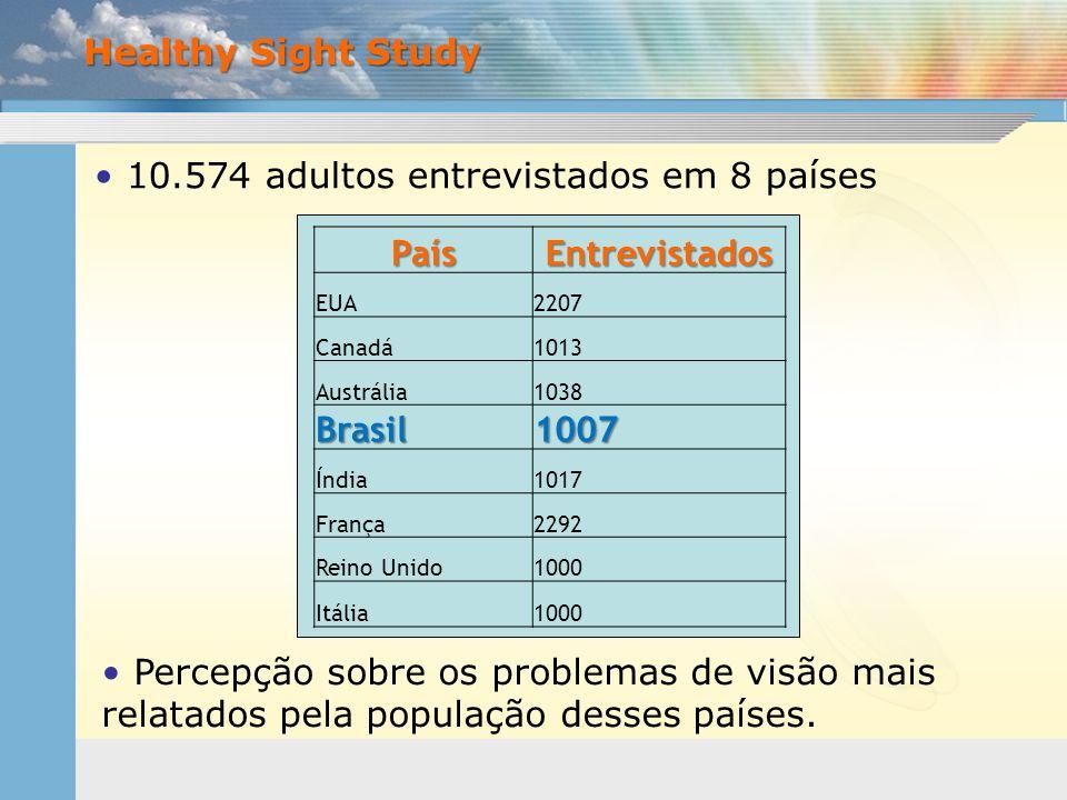 10.574 adultos entrevistados em 8 países País Entrevistados