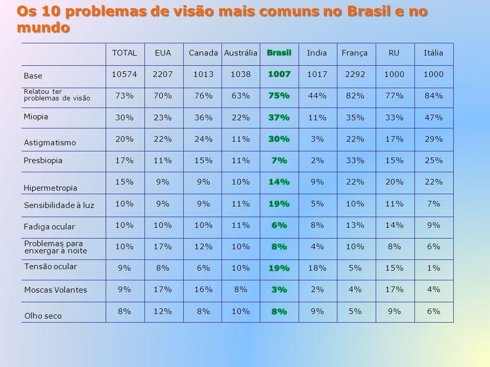 Os 10 problemas de visão mais comuns no Brasil e no mundo