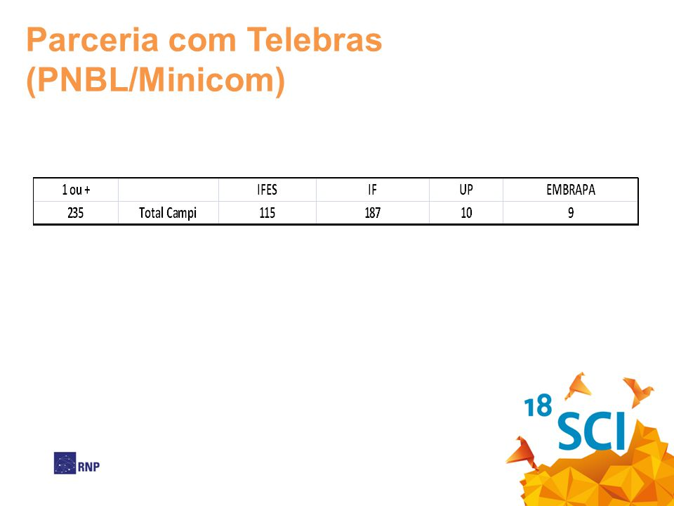 Parceria com Telebras (PNBL/Minicom)