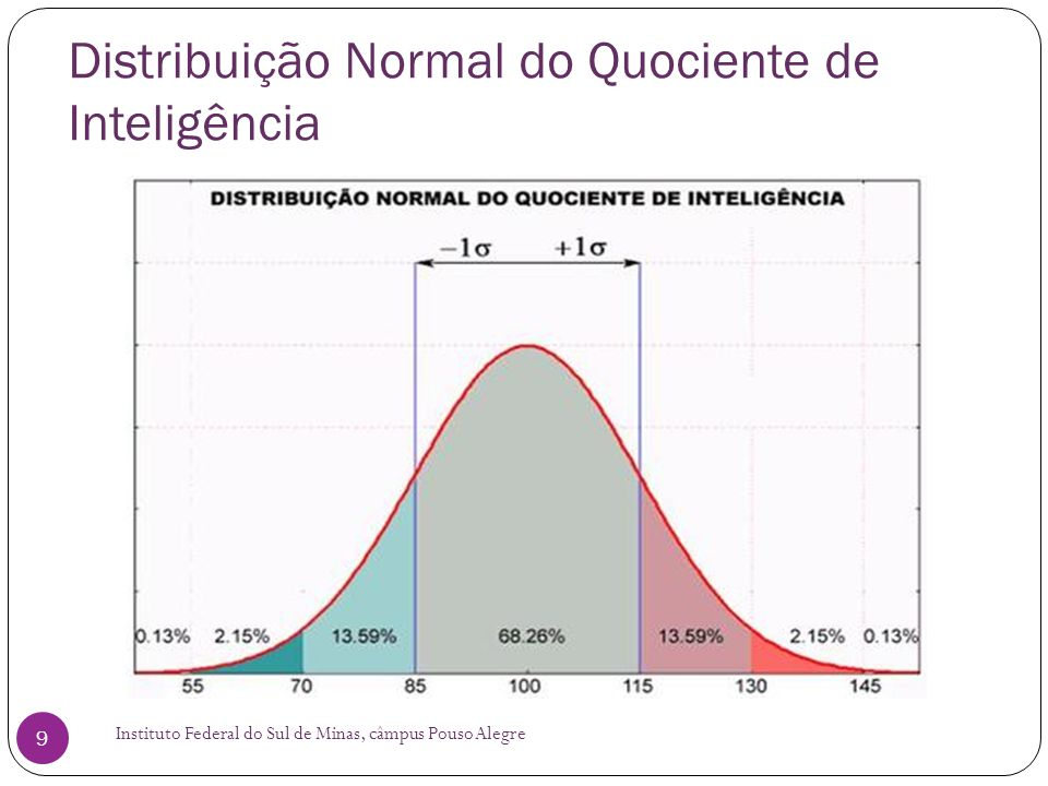 Distribuição Normal do Quociente de Inteligência
