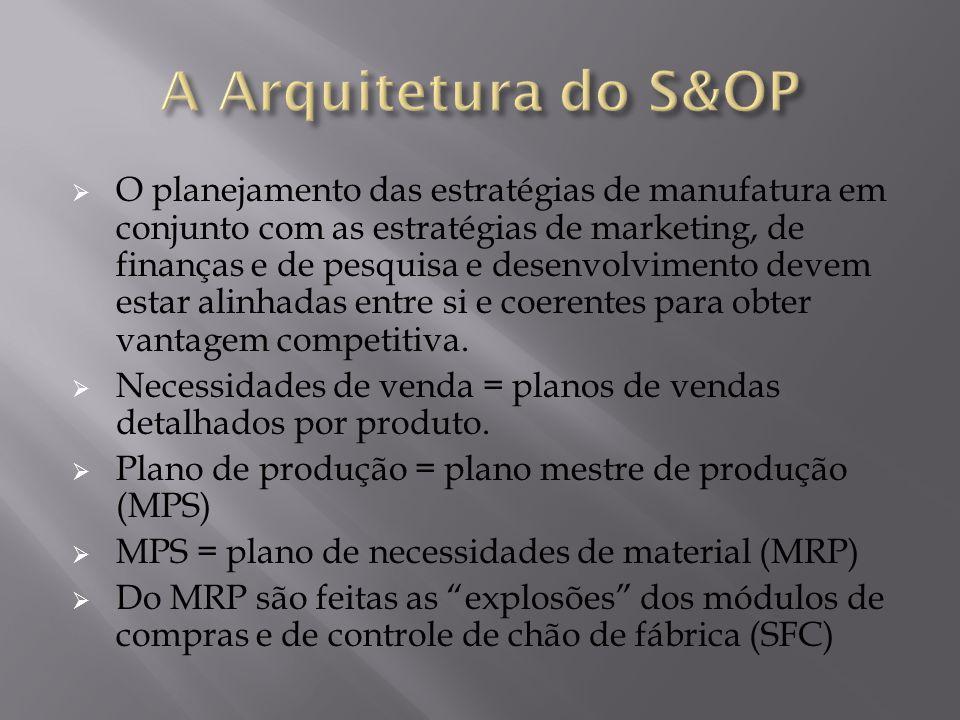 A Arquitetura do S&OP