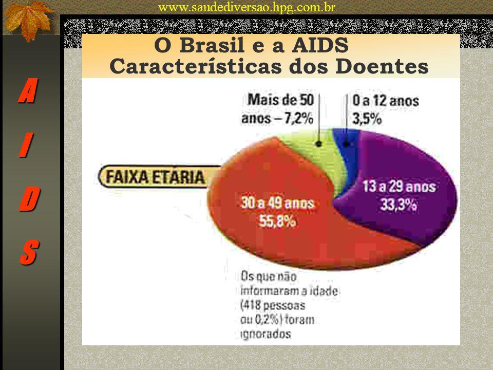 A I D S O Brasil e a AIDS Características dos Doentes