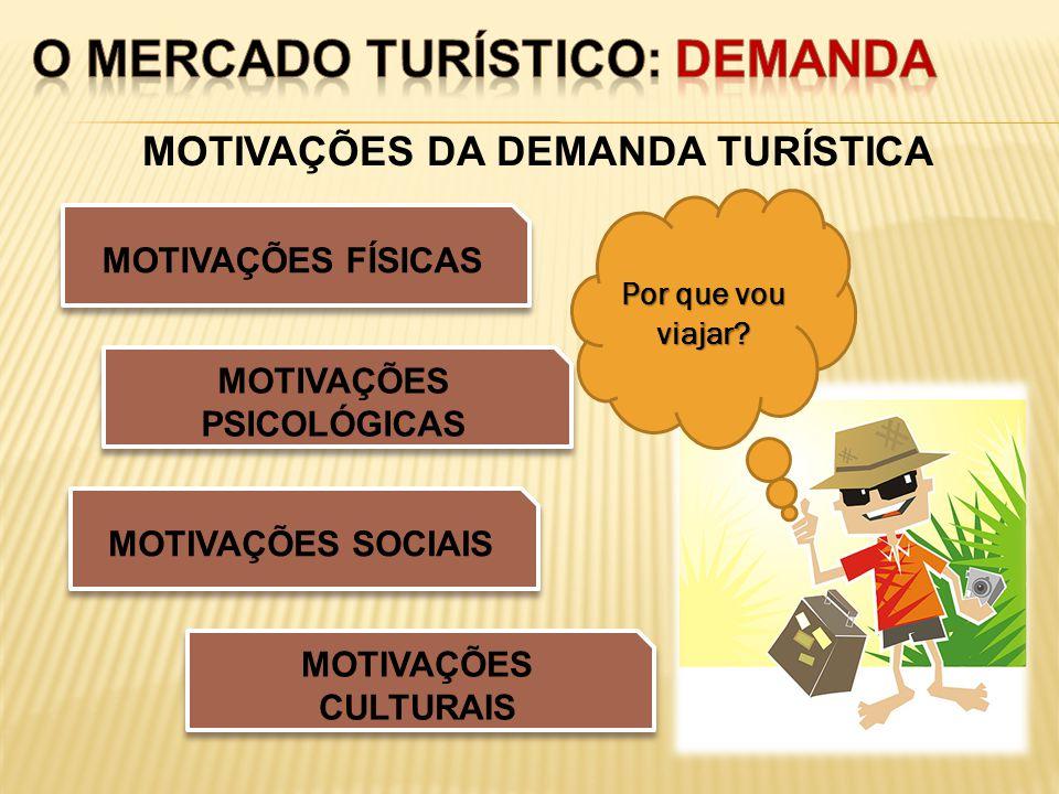 MOTIVAÇÕES DA DEMANDA TURÍSTICA MOTIVAÇÕES PSICOLÓGICAS