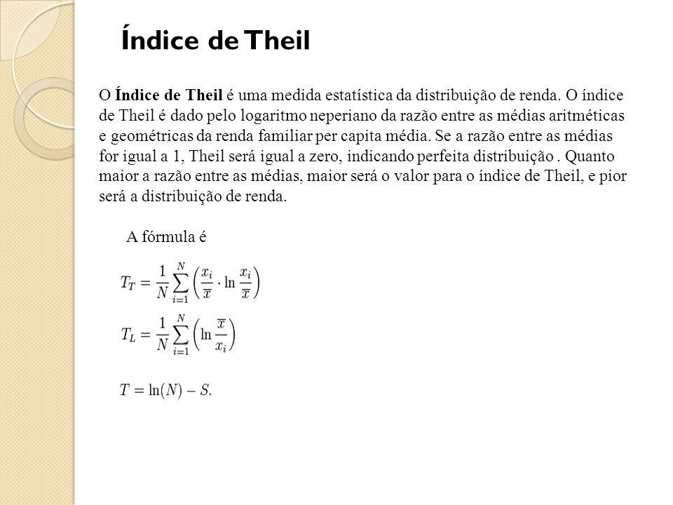 Índice de Theil